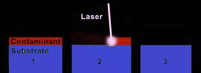 How Laser Cleaning Works