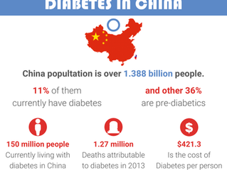 Terrifying Data About Diabetes in China