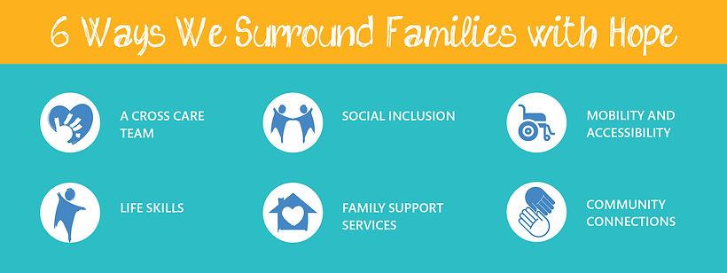 Ways we surround families icons 1.jpg
