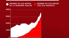 FREINER LA PROPAGATION DU VIRUS - Les nouvelles mesures annoncées par le président de la République