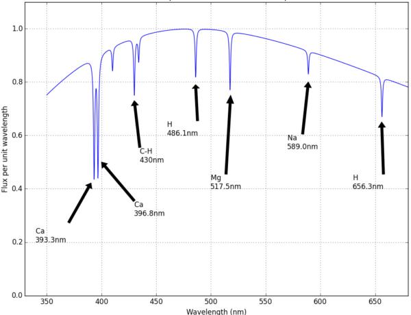 Işık Spektrum Grafiği