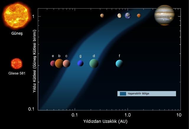 Gliese581 Ötegezegenlerinin Yaşanabilir Bölge Grafiği