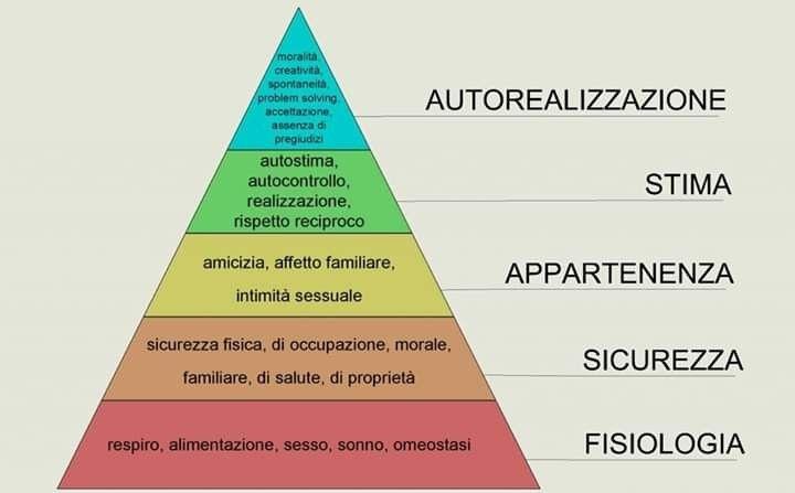 Modello della Piramide dei Bisogni