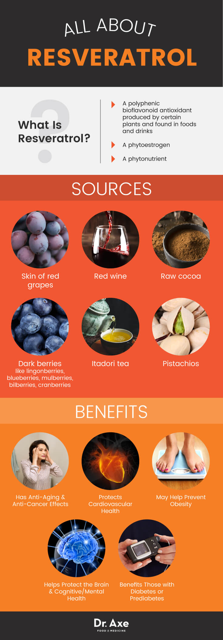 Best Sources Of Resveratrol