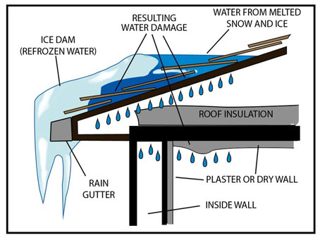 Ice Dam, what you need to know...