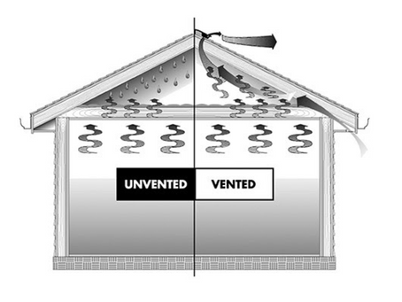 How Proper Attic Ventilation Benefits Your Roof and Your Wallet