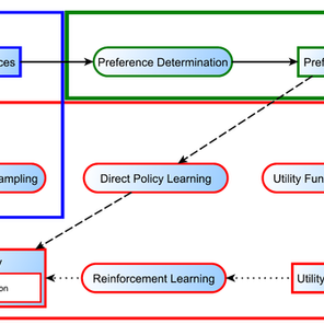 Report: D3.1 Scientific report on learning with the different types of instructions