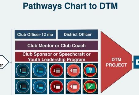 DTM & Teams