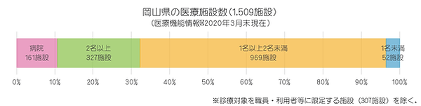 統計(2020年 岡山県の医療施設数).png