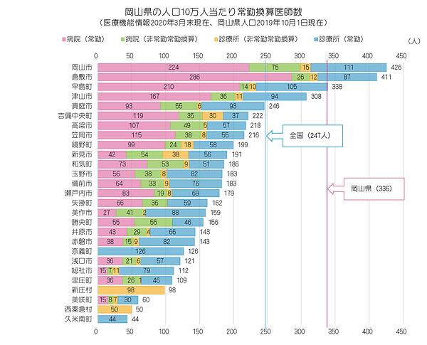 統計(2020年 岡山県の人口10万対医師数、棒グラフ、市町村別).png