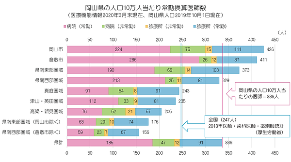 統計(2020年 岡山県の人口10万対医師数、棒グラフ、圏域別).png