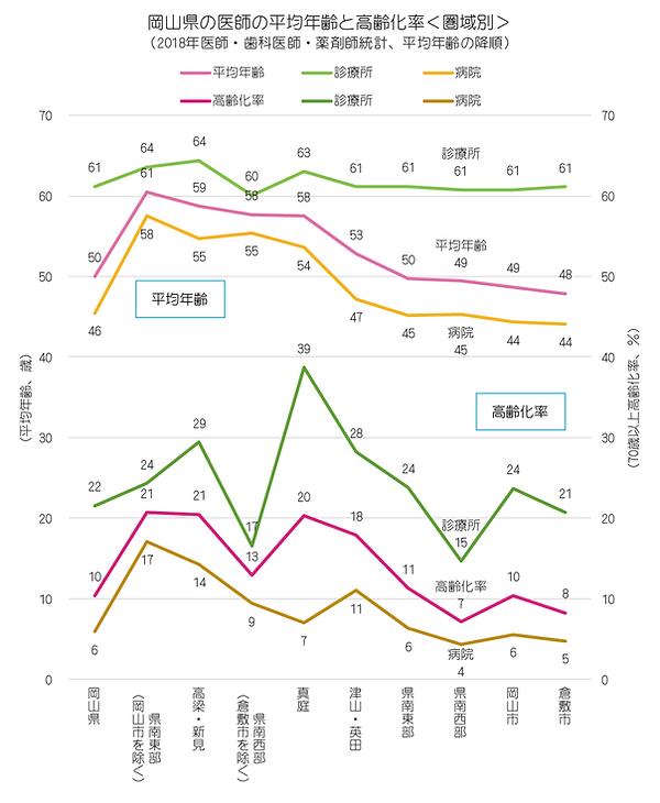 統計(2018年 岡山県の医師の高齢化率と平均年齢、折れ線グラフ、圏域別).pn
