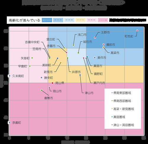 統計(2018年 岡山県の医師の高齢化率と平均年齢).png