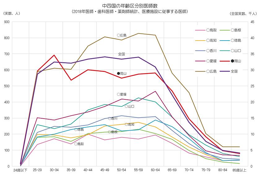 統計(2018年 中四国9県、年齢区分別)).png