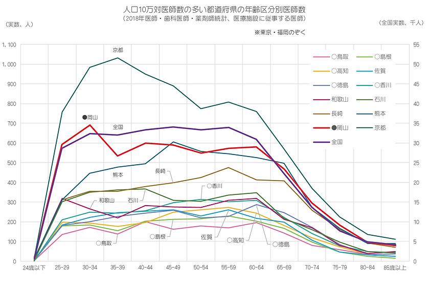統計(2018年 10万対多い府県、年齢区分別)).png