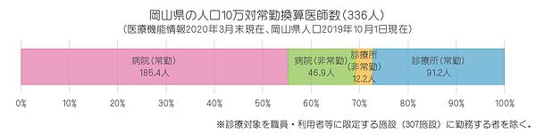 統計(2020年 岡山県の人口10万対常勤換算医師数).png