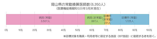 統計(2020年 岡山県の常勤換算医師数).png