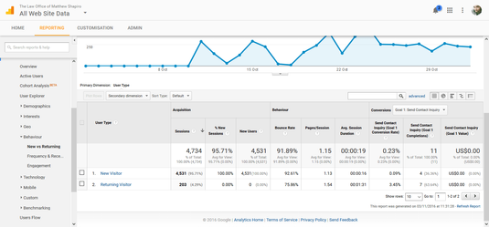 Analytics Stats Of New Visitors After SEO
