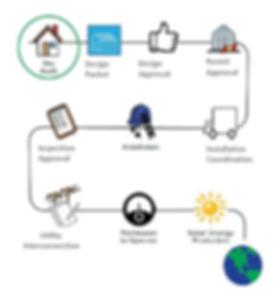 CBS Solar Installation Process