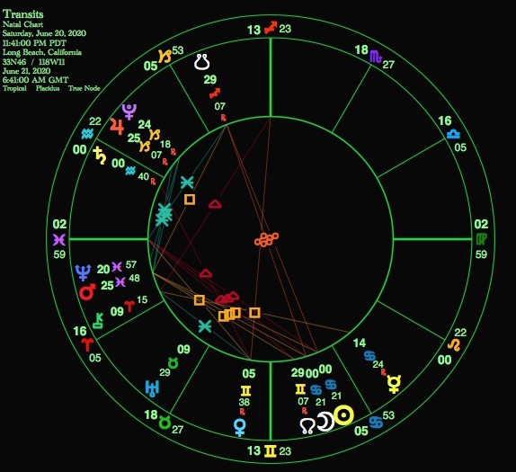 The chart of the solar eclipse in June of 2020 from Long Beach, CA