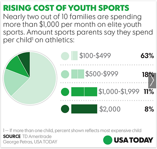 youth sports cost.png