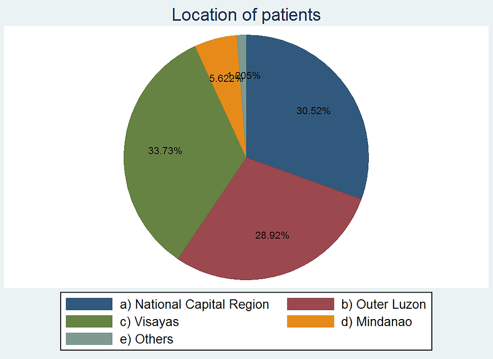 Location of Patients