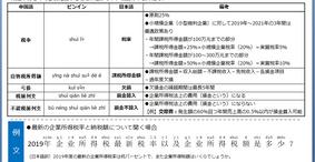 中国会計・税務講座Vol.6【企業所得税】