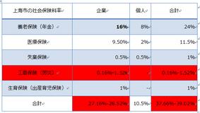 【上海市】2020年度の社会保険の納付基数と料率