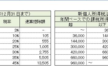 【個人所得税】個人所得税法の改定(2019年1月1日施行)。計算公式記載