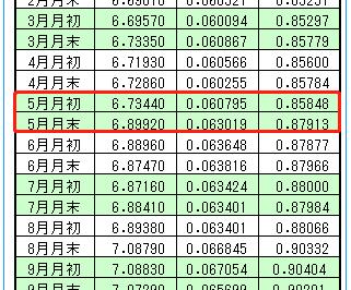 2019年5月度記帳為替レート