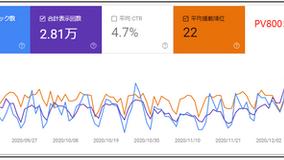 【blog】小山・ミカタパートナーズ様の成長戦略セミナーで勉強してきました!(1年3カ月続けた結果報告)