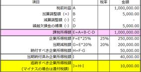 【企業所得税】確定申告の最終的な課税所得額の算出方法