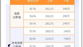 【上海市】2020年度の住宅積立金の納付基数と料率