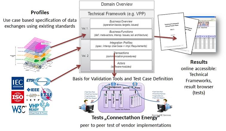 IES Technical Framework.png
