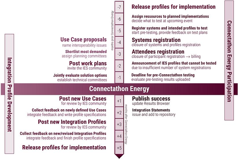 Interoperability process (1).png