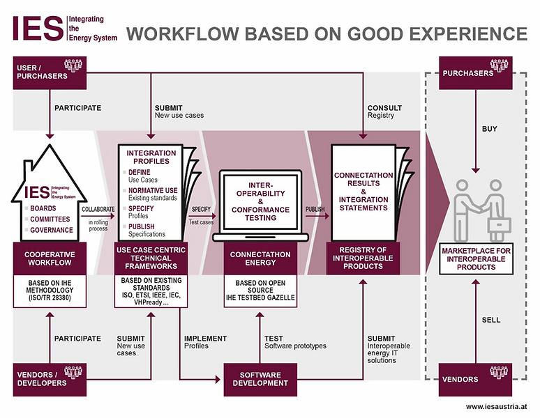 Workflow IES.png