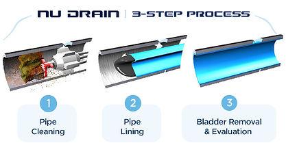 3-Step-Process-NU-DRAIN1.jpg
