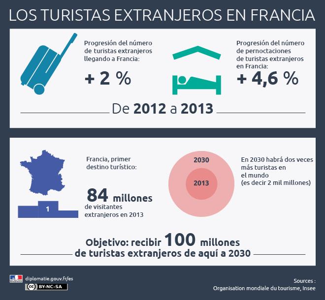 Infografìa Turismo en Francia