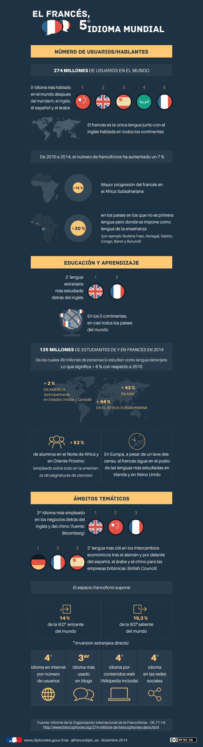 Francophonie_ES.png