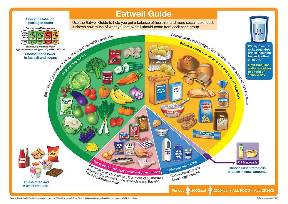 eatwell-guide_0.jpg
