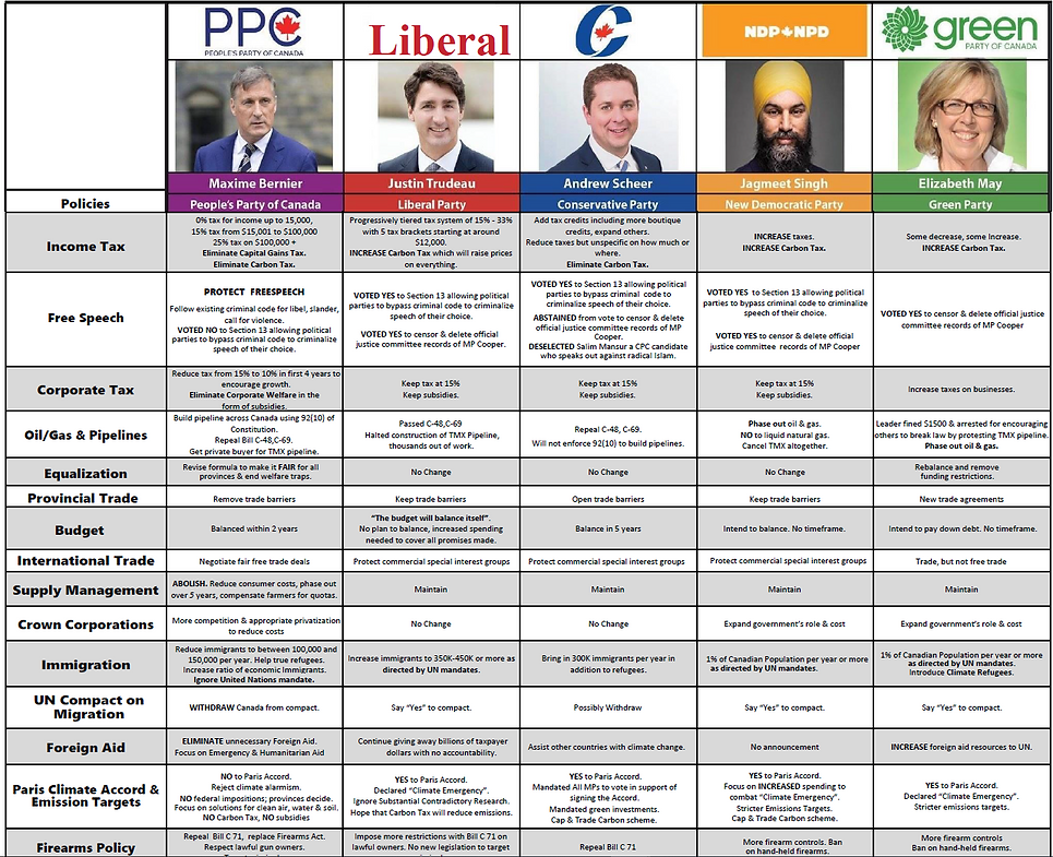 Compare Federal Parties