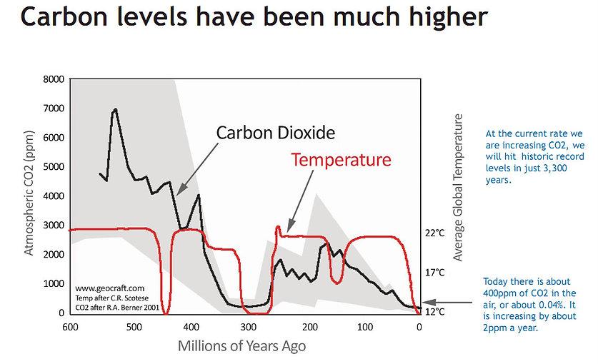 CO2 Levels vs Temperature.jpg
