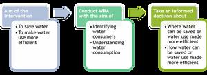 Example of WRA