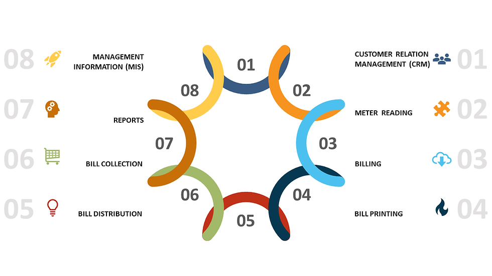 Components of Water Revenue Mangement System