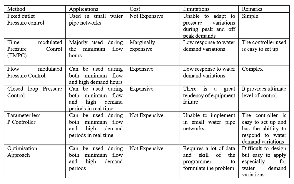 Comparative Statement of Performance Analysis of Pressure Management Approaches