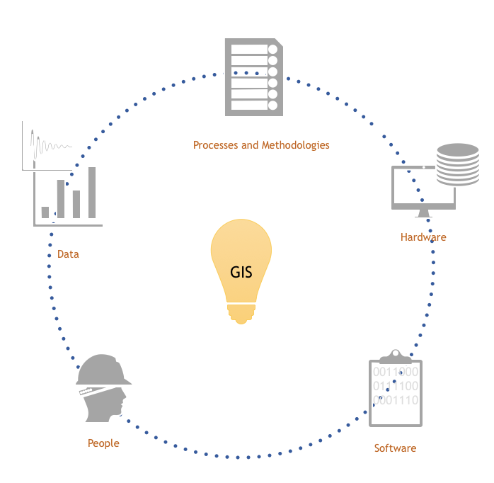 Components of GIS