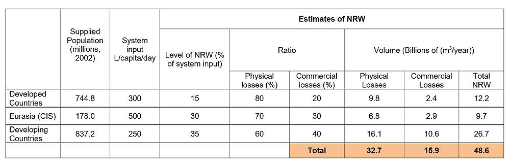 Estimate of Worldwide Non-Revenue Water