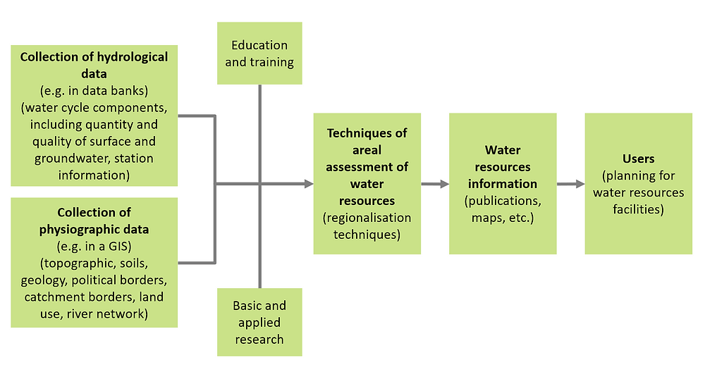 Components of a water resources assessment (WRA) program