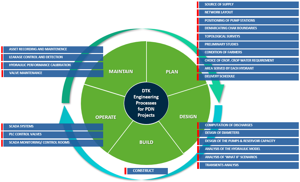 DTK Digital Engineering Processes for PDN Projects