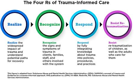 TraumaInformedCare_Figure3.png